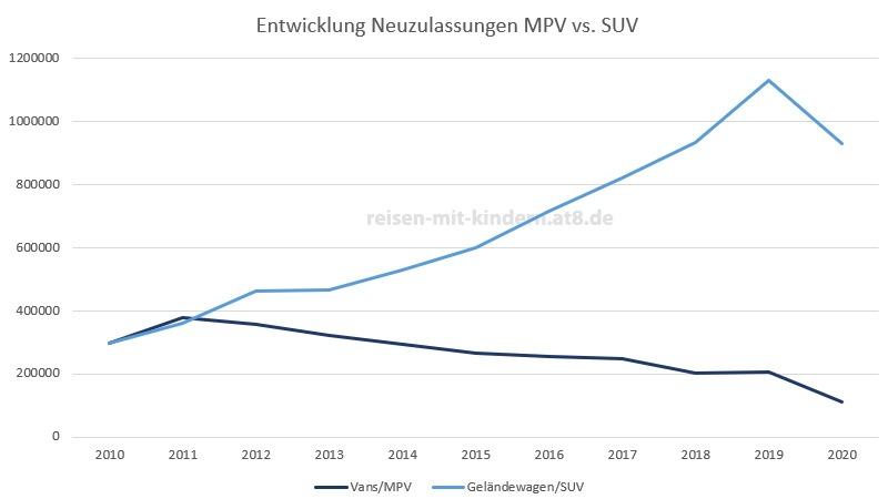 Entwicklung Neuzulassung MPV vs SUV