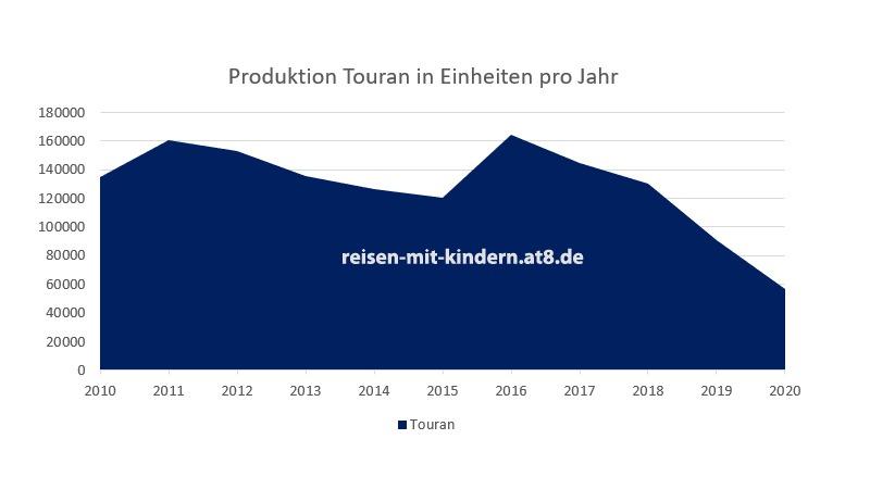 Produktionszahlen des VW Touran zwischen 2010 und 2019