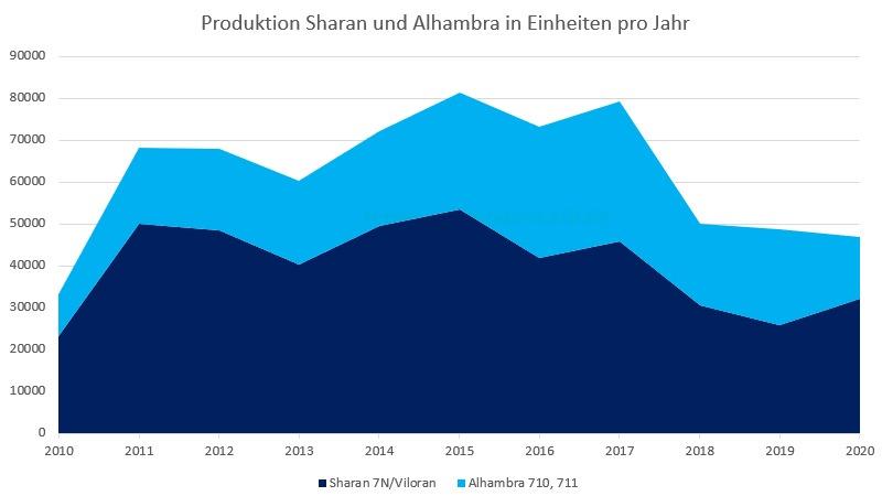 Produktionszahlen von Alhambra und Sharan zwischen 2010 und 2020